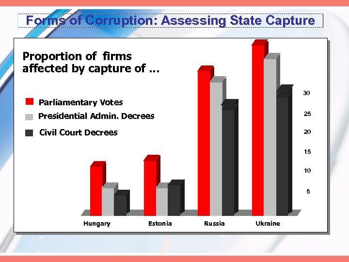 Forms of Corruption: Assessing State Capture Proportion of firms affected by capture of …
