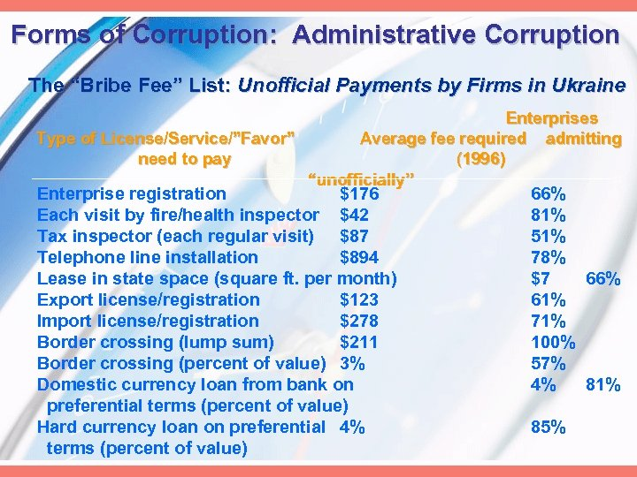"Forms of Corruption: Administrative Corruption The ""Bribe Fee"" List: Unofficial Payments by Firms in"