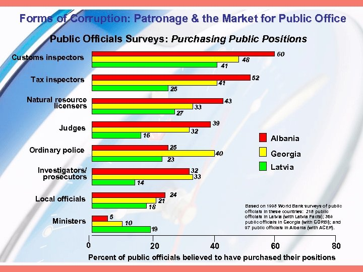 Forms of Corruption: Patronage & the Market for Public Office Public Officials Surveys: Purchasing