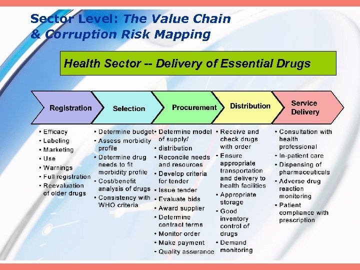 Sector Level: The Value Chain & Corruption Risk Mapping Health Sector -- Delivery of