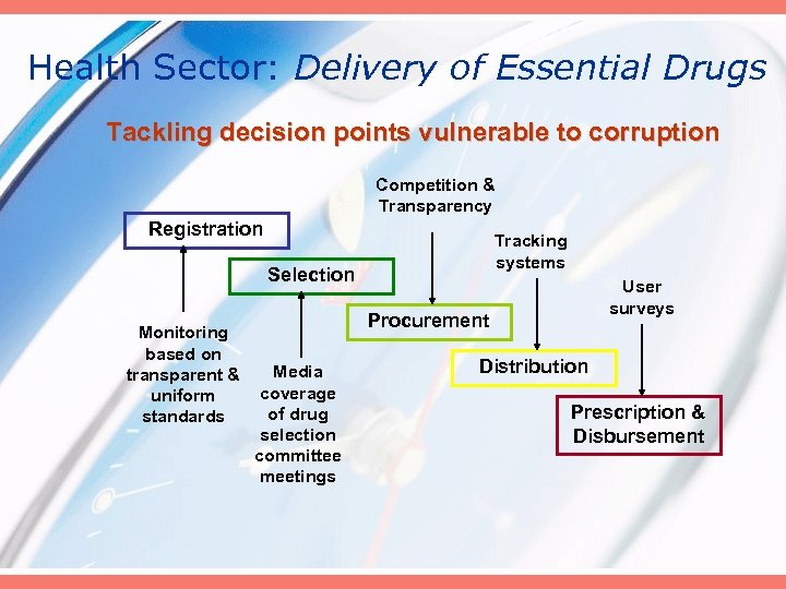 Health Sector: Delivery of Essential Drugs Tackling decision points vulnerable to corruption Competition &