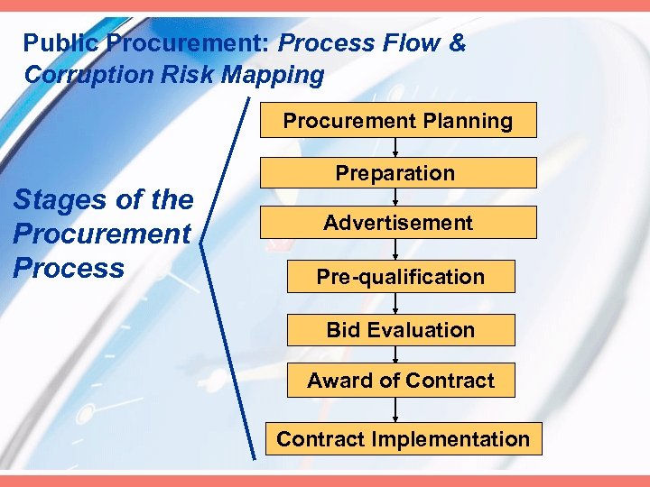 Public Procurement: Process Flow & Corruption Risk Mapping Procurement Planning Stages of the Procurement