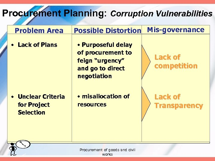Procurement Planning: Corruption Vulnerabilities Problem Area • Lack of Plans • Unclear Criteria for