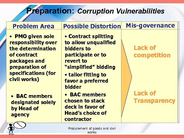 Preparation: Corruption Vulnerabilities Problem Area • PMO given sole responsibility over the determination of