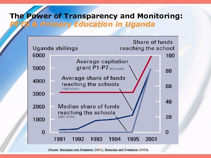 The Power of Transparency and Monitoring: PETS & Primary Education in Uganda Source: Reinikka