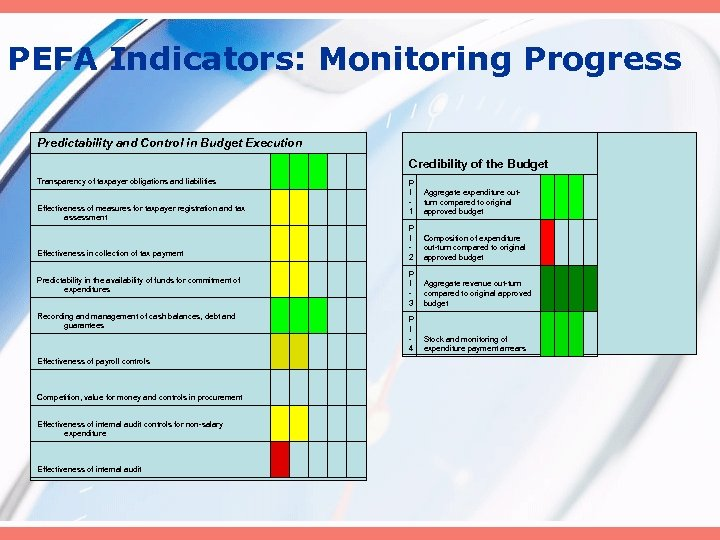 PEFA Indicators: Monitoring Progress Predictability and Control in Budget Execution Transparency of taxpayer obligations