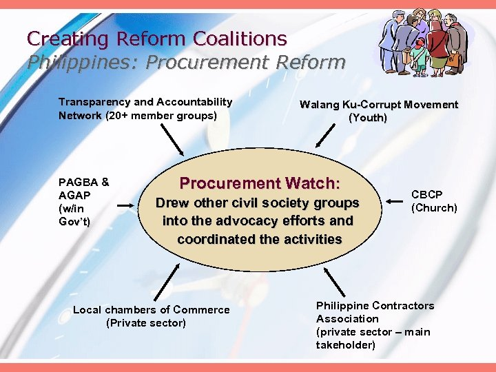 Creating Reform Coalitions Philippines: Procurement Reform Transparency and Accountability Network (20+ member groups) PAGBA