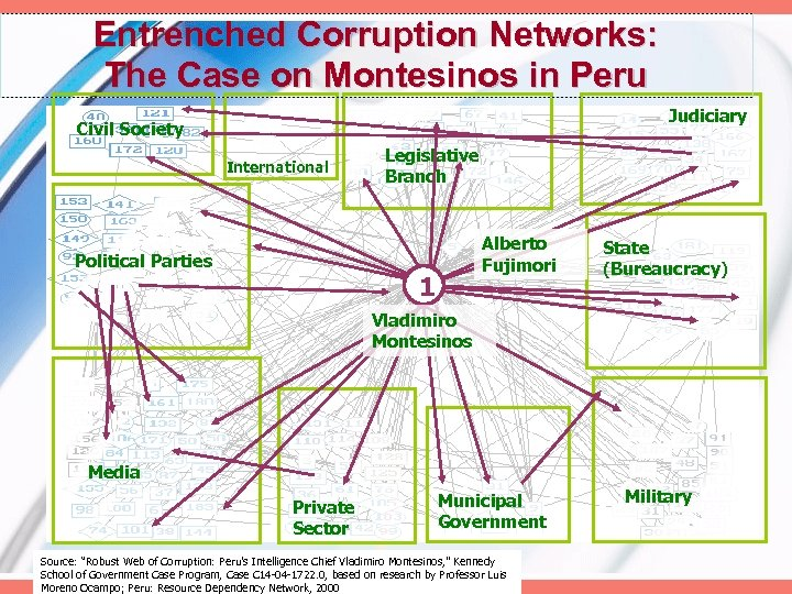 Entrenched Corruption Networks: The Case on Montesinos in Peru Judiciary Civil Society International Political