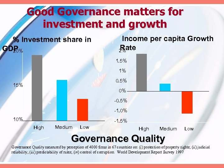 Good Governance matters for investment and growth % Investment share in GDP 20% Income