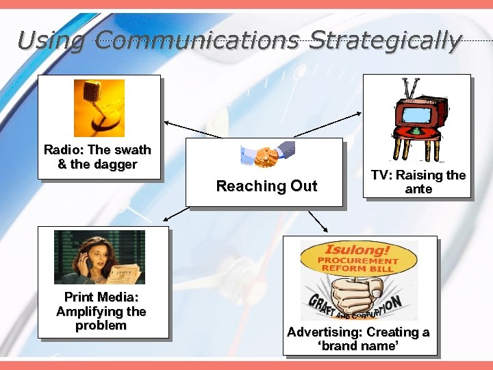 Using Communications Strategically Radio: The swath & the dagger Reaching Out Print Media: Amplifying
