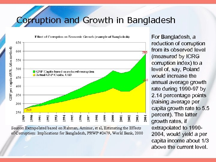 Corruption and Growth in Bangladesh Source: Extrapolated based on Rahman, Aminur, et al, Estimating