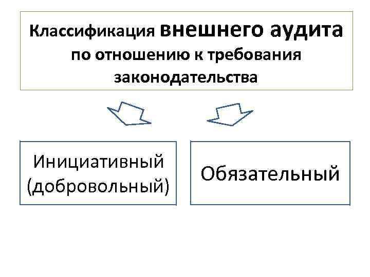 Классификация внешнего аудита по отношению к требования законодательства Инициативный (добровольный) Обязательный