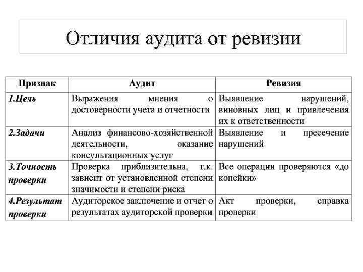 Отличия аудита от ревизии