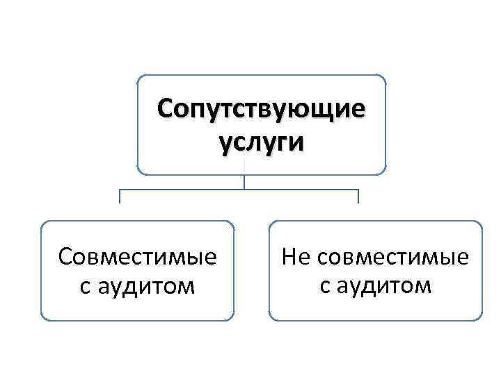 Сопутствующие услуги Совместимые с аудитом Не совместимые с аудитом