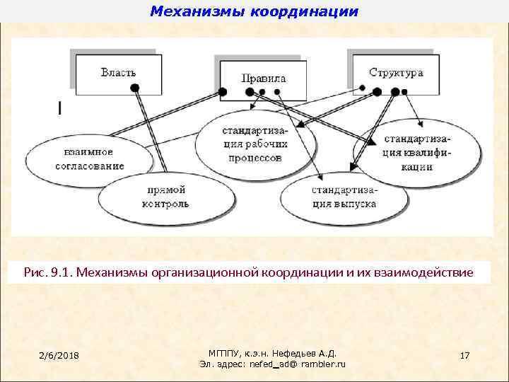 Механизмы координации Рис. 9. 1. Механизмы организационной координации и их взаимодействие 2/6/2018 МГППУ, к.