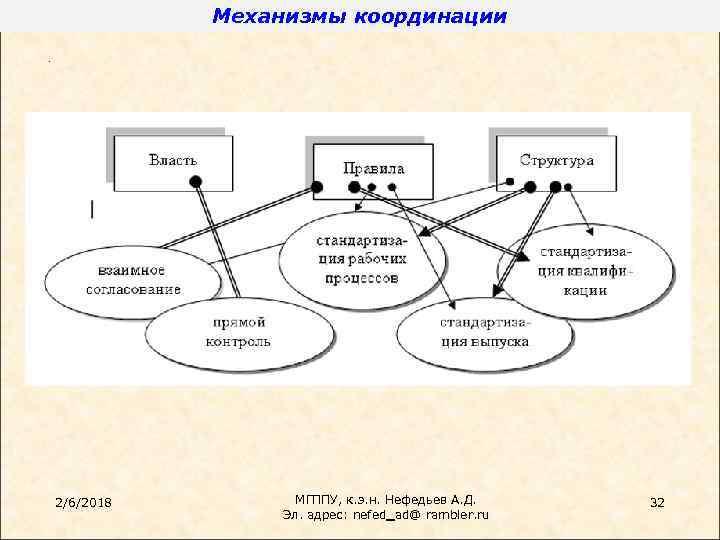 Механизмы координации. 2/6/2018 МГППУ, к. э. н. Нефедьев А. Д. Эл. адрес: nefed_ad@ rambler.