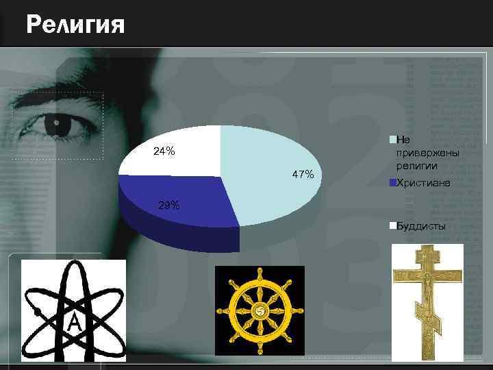 Религия 24% 47% Не привержены религии Христиане 29% Буддисты