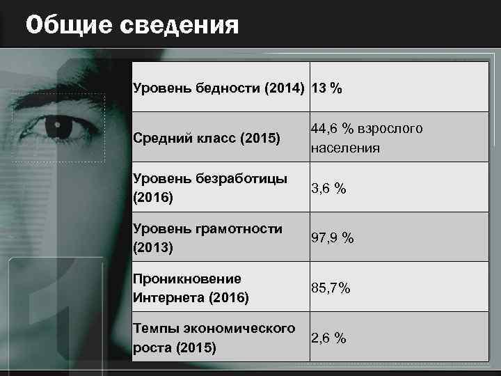 Общие сведения Уровень бедности (2014) 13 % Средний класс (2015) 44, 6 % взрослого