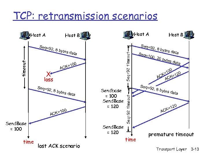 TCP: retransmission scenarios Host A 2, 8 by tes da t Seq=92 timeout a