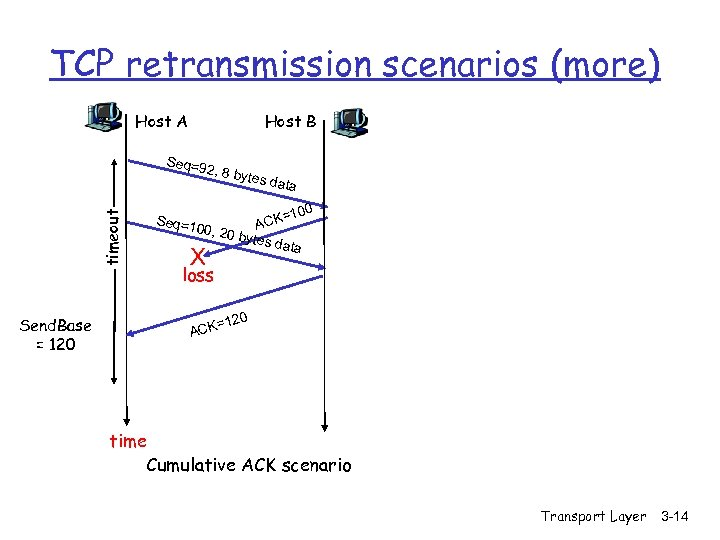 TCP retransmission scenarios (more) Host A Host B Seq=9 timeout 2, 8 by Send.