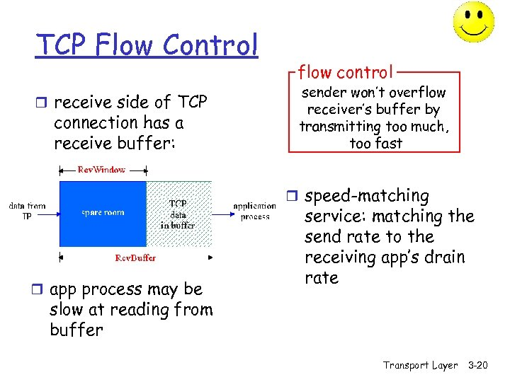 TCP Flow Control r receive side of TCP connection has a receive buffer: flow