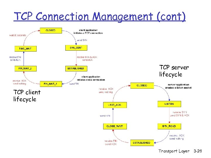 TCP Connection Management (cont) TCP server lifecycle TCP client lifecycle Transport Layer 3 -26