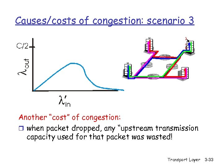 Causes/costs of congestion: scenario 3 H o st A l o u t H