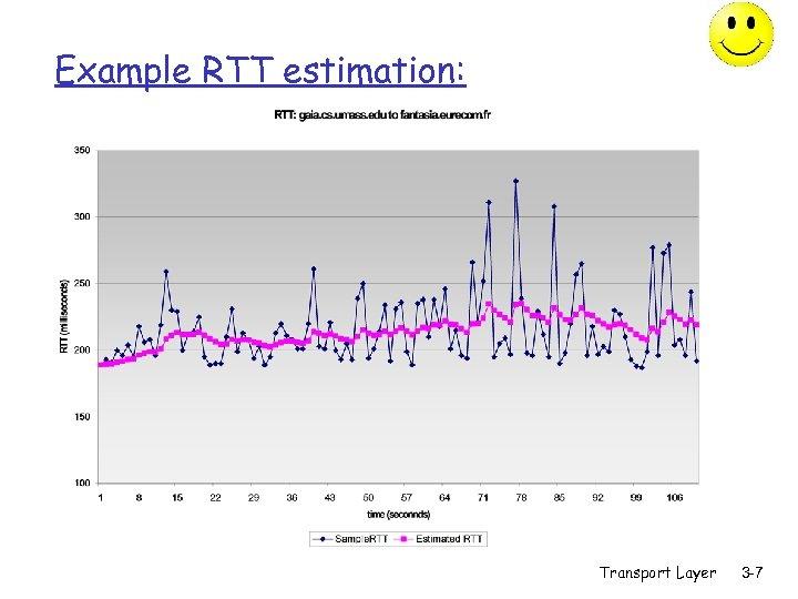 Example RTT estimation: Transport Layer 3 -7