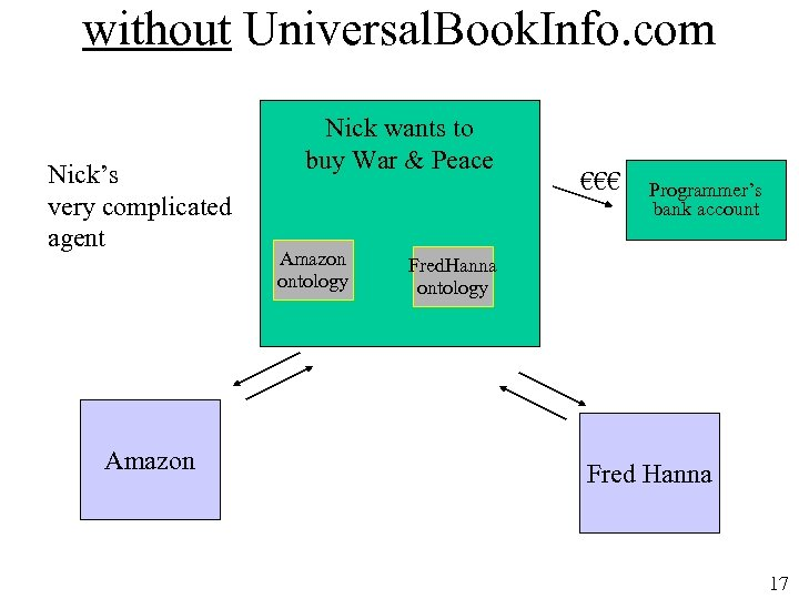 without Universal. Book. Info. com Nick's very complicated agent Amazon Nick wants to buy