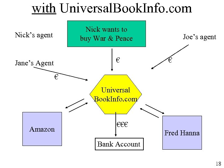 with Universal. Book. Info. com Nick wants to buy War & Peace Nick's agent