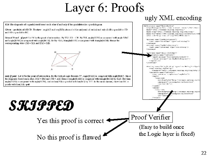 Layer 6: Proofs SKIPPED Yes this proof is correct No this proof is flawed