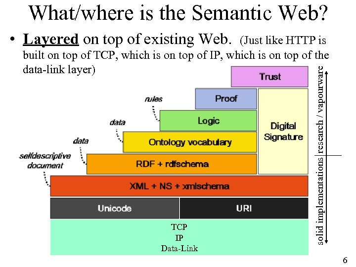 What/where is the Semantic Web? • Layered on top of existing Web. TCP IP