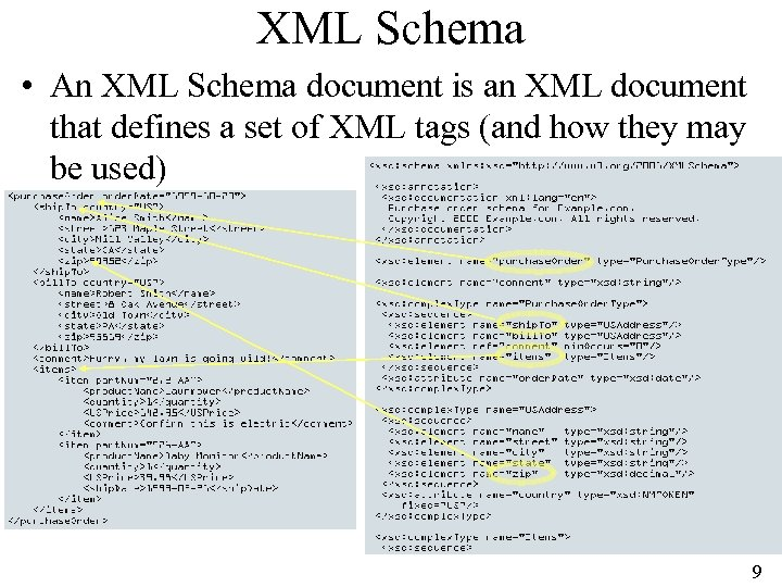 XML Schema • An XML Schema document is an XML document that defines a