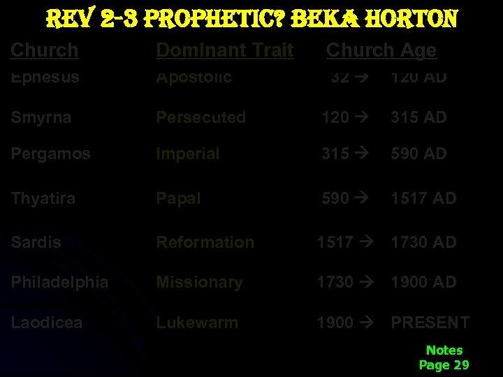 rev 2 -3 prophetic? beka horton Church Dominant Trait Church Age Ephesus Apostolic 32