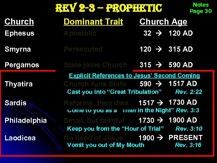 Notes Page 30 rev 2 -3 – prophetic Church Dominant Trait Church Age Ephesus