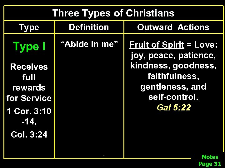 "Three Types of Christians Type Definition Outward Actions Type I ""Abide in me"" Fruit"