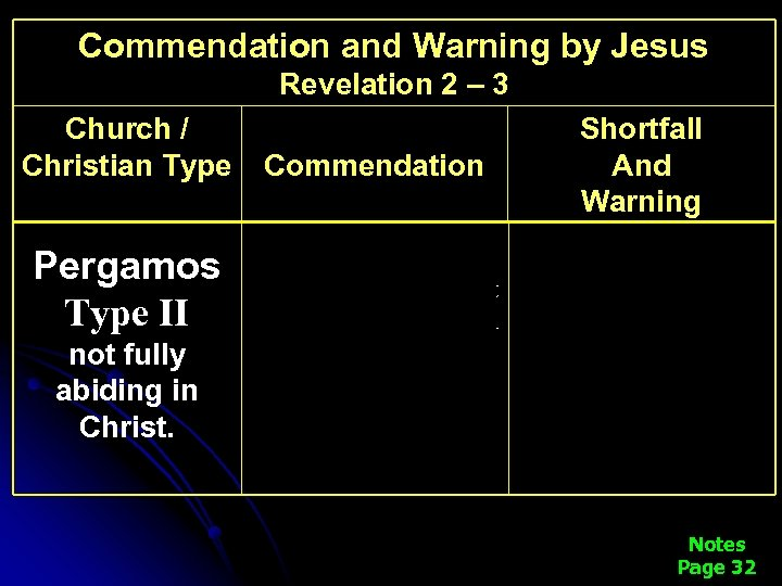 Commendation and Warning by Jesus Revelation 2 – 3 Church / Christian Type Pergamos
