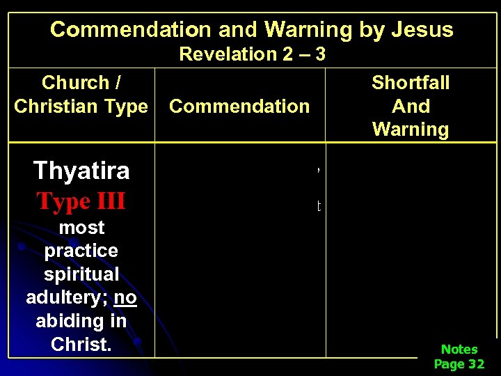 Commendation and Warning by Jesus Revelation 2 – 3 Church / Christian Type Thyatira