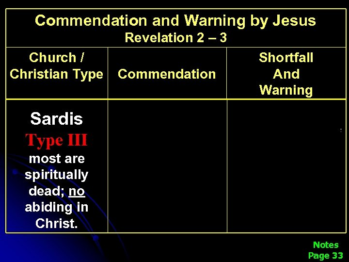 Commendation and Warning by Jesus Revelation 2 – 3 Church / Christian Type Sardis