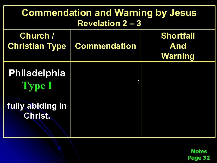 Commendation and Warning by Jesus Revelation 2 – 3 Church / Christian Type Commendation