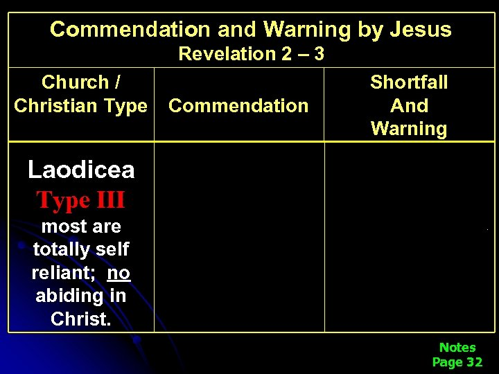 Commendation and Warning by Jesus Revelation 2 – 3 Church / Christian Type Laodicea