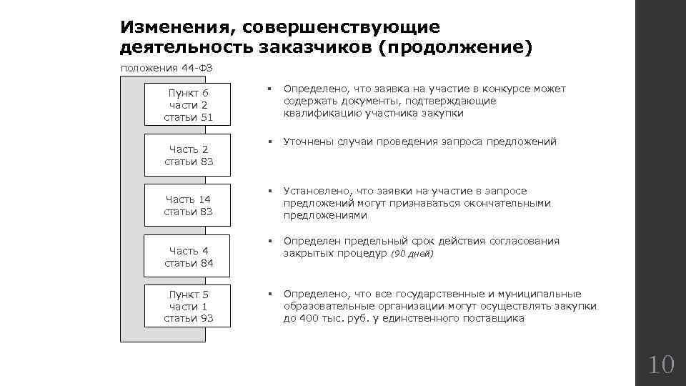Изменения, совершенствующие деятельность заказчиков (продолжение) положения 44 -ФЗ Пункт 6 части 2 статьи 51