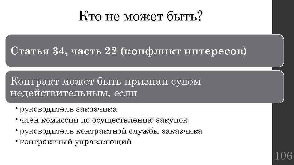 Кто не может быть? Статья 34, часть 22 (конфликт интересов) Контракт может быть признан