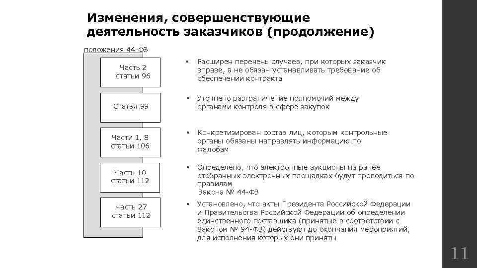 Изменения, совершенствующие деятельность заказчиков (продолжение) положения 44 -ФЗ Часть 2 статьи 96 Статья 99