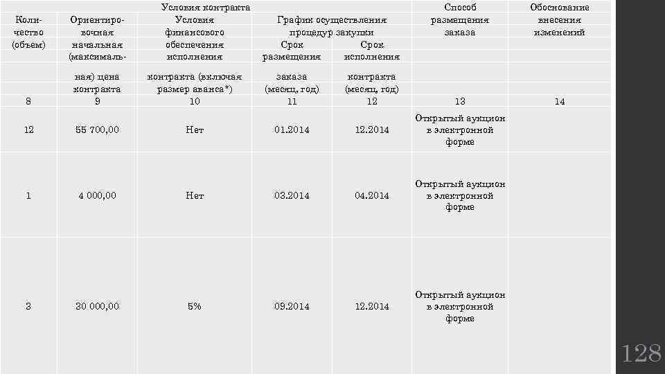 Количество (объем) Ориентировочная начальная (максималь- 8 ная) цена контракта 9 12 1 3 55