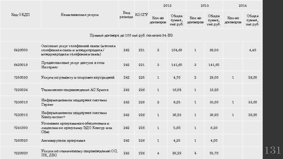 2012 Код ОКДП Наименование услуги Вид КОСГУ расхода Кол-во договоров 2013 Общая сумма, тыс.