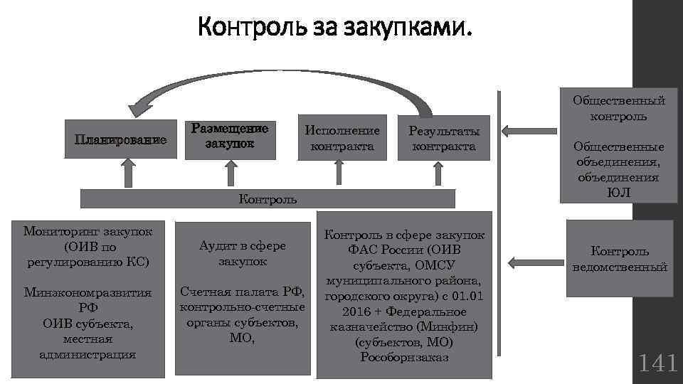 Контроль за закупками. Планирование Размещение закупок Исполнение контракта Результаты контракта Контроль Мониторинг закупок (ОИВ