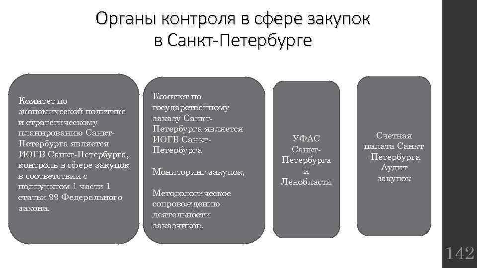 Органы контроля в сфере закупок в Санкт-Петербурге Комитет по экономической политике и стратегическому планированию