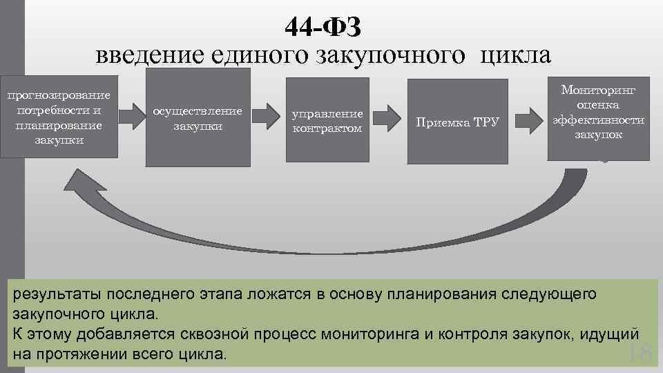 : 44 -ФЗ введение единого закупочного цикла прогнозирование потребности и планирование закупки осуществление закупки