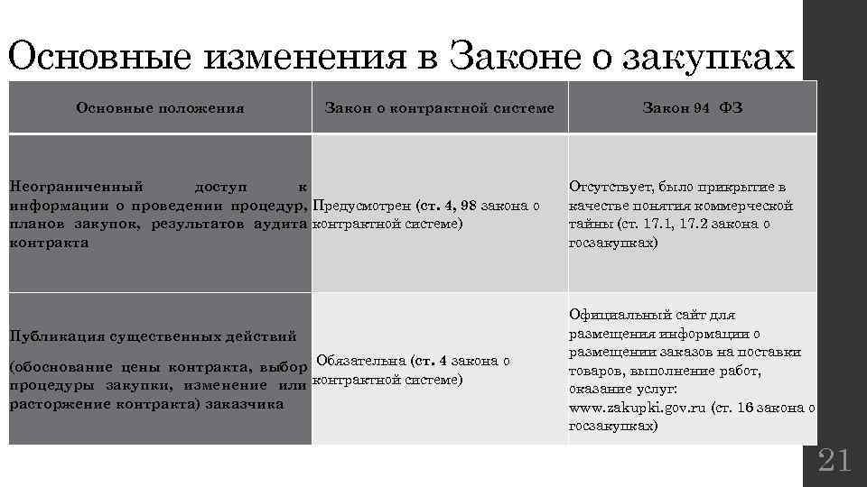 Основные изменения в Законе о закупках Основные положения Закон о контрактной системе Неограниченный доступ